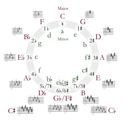 Tone là gì? Cách xác định Tone của bài hát chính xác nhất